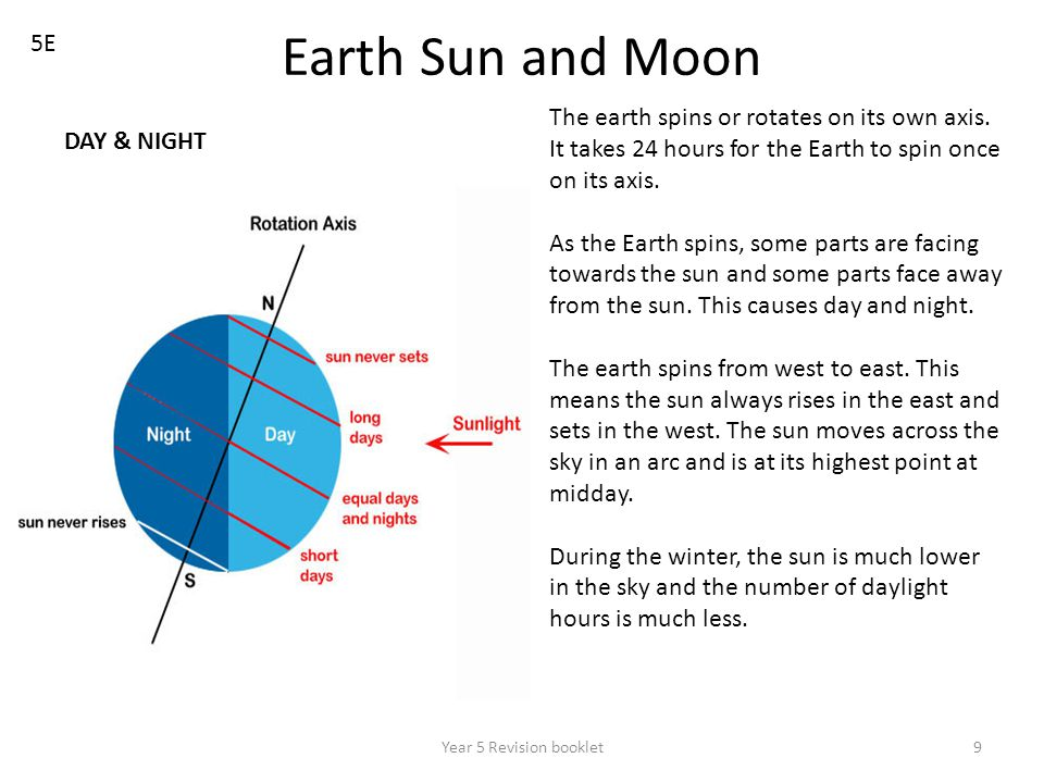 Year 5 Revision booklet9 Earth Sun and Moon 5E The earth spins or rotates on its own axis. It takes 24 hours for the Earth to spin once on its axis. A