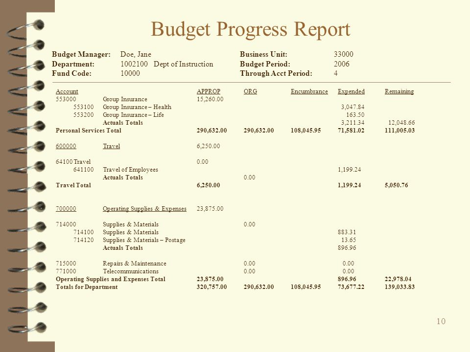 Budget Progress Report AccountAPPROPORGEncumbrance ExpendedRemaining 500000Personal Services290,632.00 521000Salaries-Prof/Admin160,095.00 521100Salar
