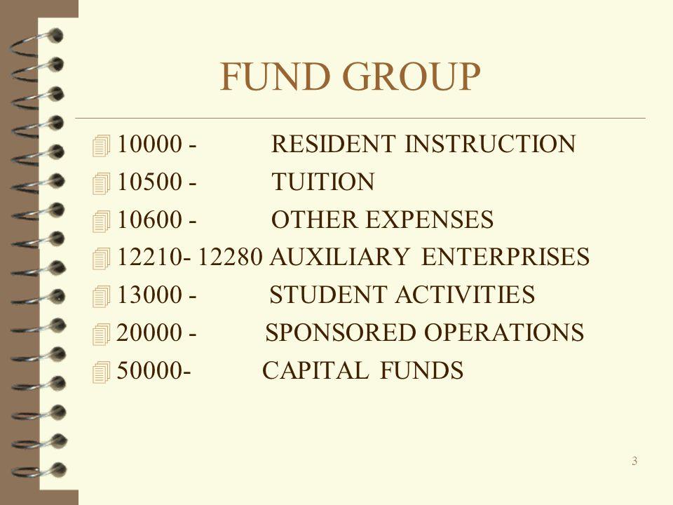 FVSU Operating Budgets Resident Instruction Fund 10000 PS Fund 10500 PS and Other Operating Fund 10600 Other Operating Auxiliary Enterprises Fund 1221