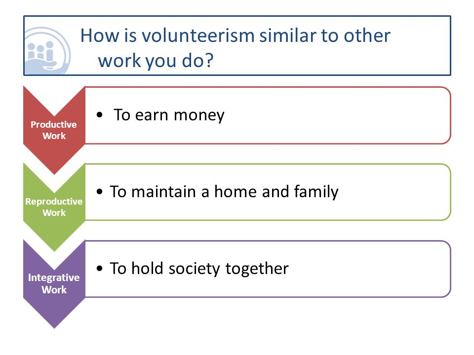 Productive Work To earn money Reproductive Work To maintain a home and family Integrative Work To hold society together How is volunteerism similar to other work you do?