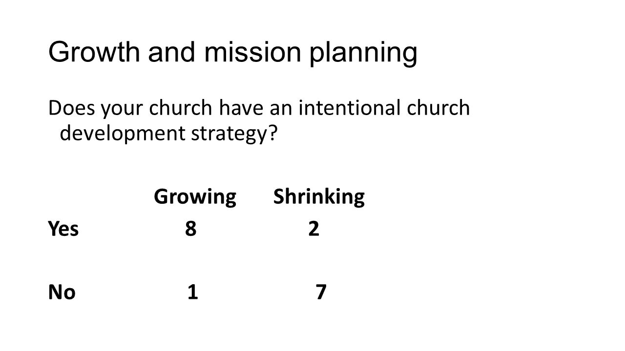 Growth and mission planning Does your church have an intentional church development strategy? Growing Shrinking Yes 8 2 No 1 7