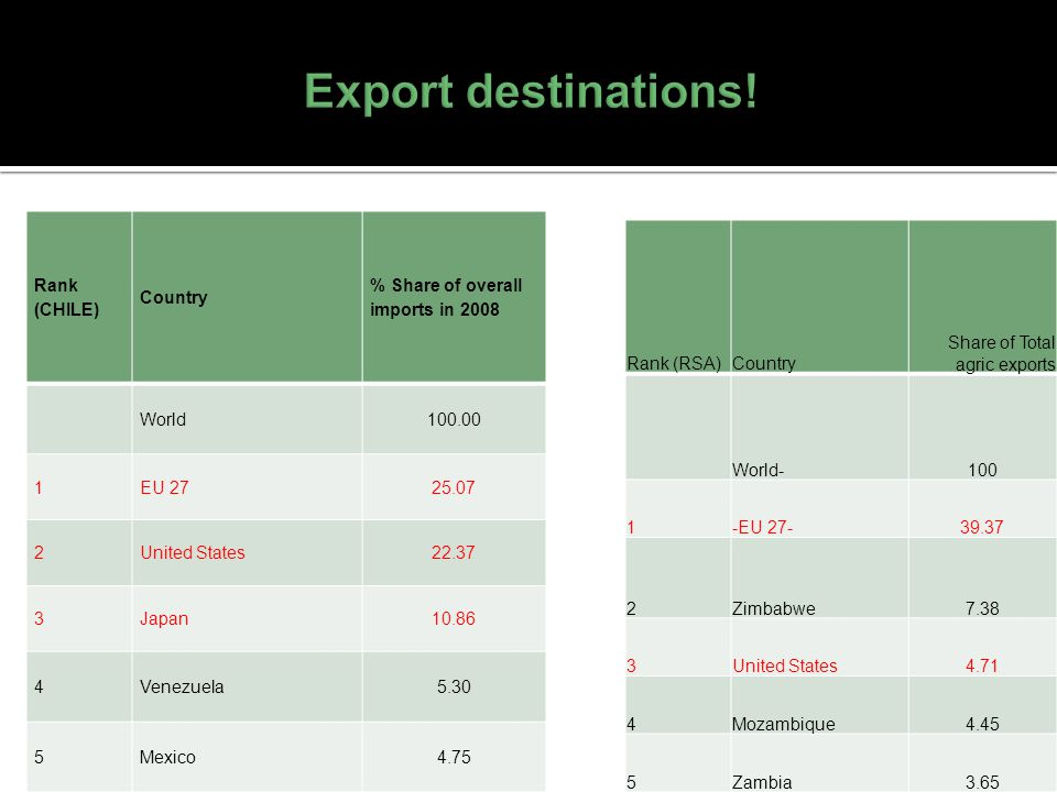 Rank (RSA)Country Share of Total agric exports World-100 1-EU 27-39.37 2Zimbabwe7.38 3United States4.71 4Mozambique4.45 5Zambia3.65 Rank (CHILE) Count