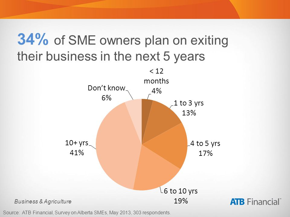 Business & Agriculture 34% of SME owners plan on exiting their business in the next 5 years Source: ATB Financial, Survey on Alberta SMEs, May 2013, 303 respondents.