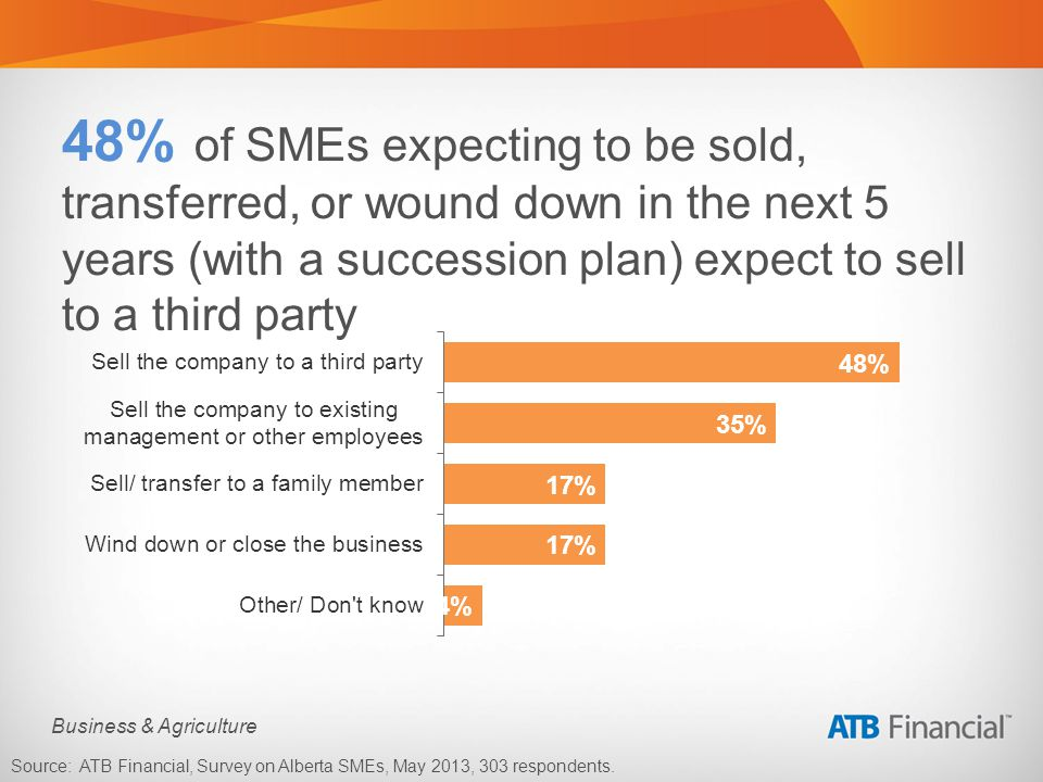 Business & Agriculture Source: ATB Financial, Survey on Alberta SMEs, May 2013, 303 respondents.