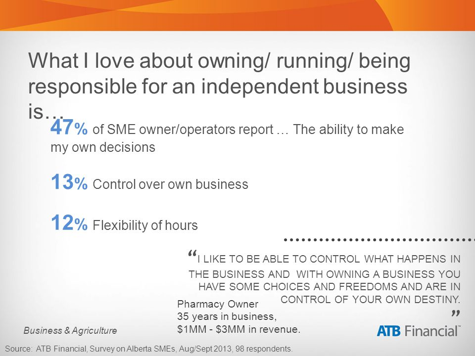 Business & Agriculture What I love about owning/ running/ being responsible for an independent business is… 47 % of SME owner/operators report … The ability to make my own decisions Source: ATB Financial, Survey on Alberta SMEs, Aug/Sept 2013, 98 respondents.