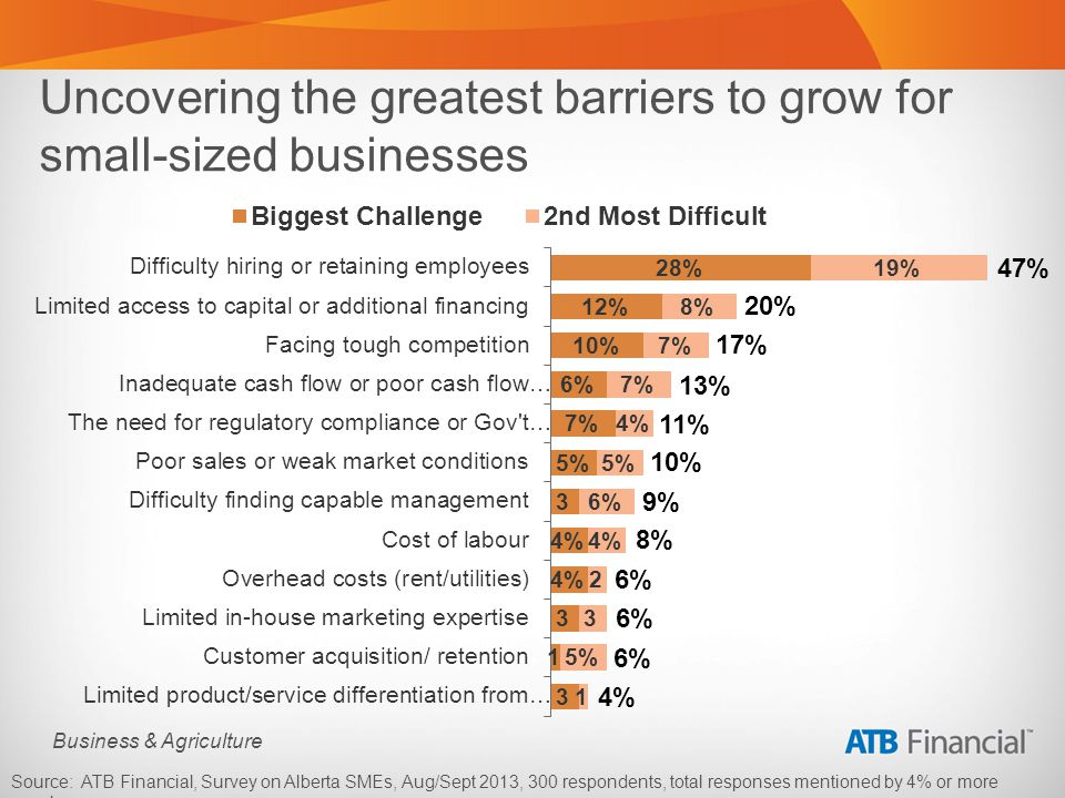 Business & Agriculture Uncovering the greatest barriers to grow for small-sized businesses Source: ATB Financial, Survey on Alberta SMEs, Aug/Sept 2013, 300 respondents, total responses mentioned by 4% or more are shown..