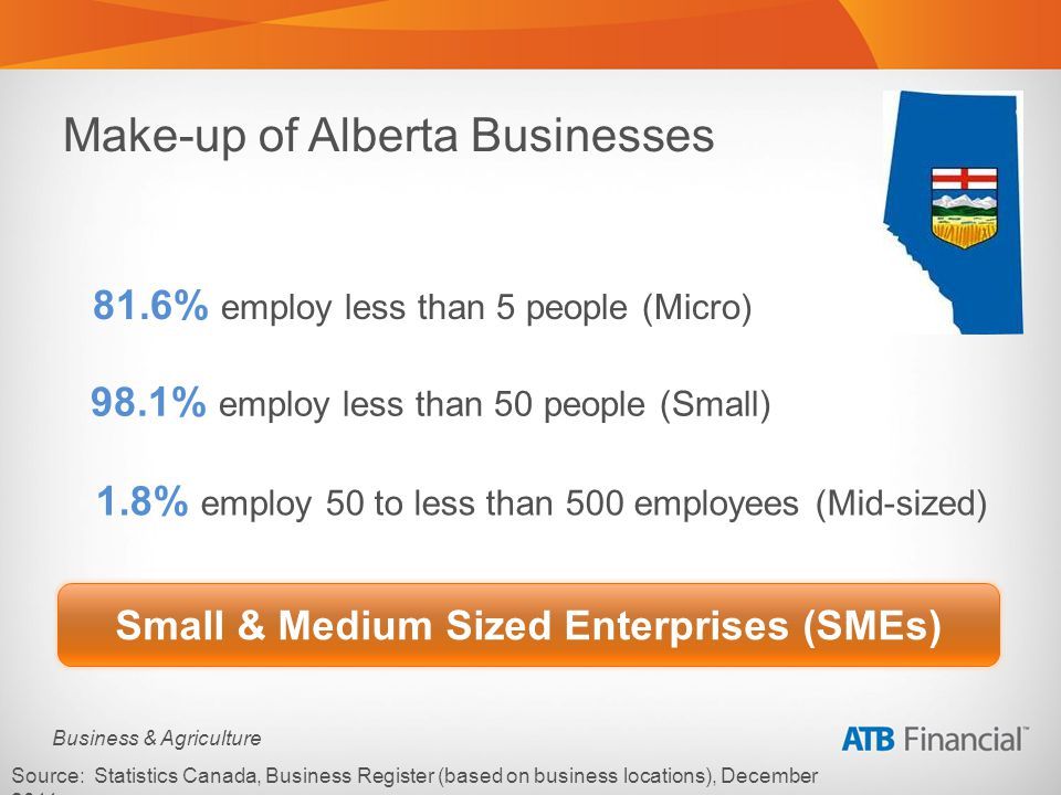Business & Agriculture Make-up of Alberta Businesses 98.1% employ less than 50 people (Small) Source: Statistics Canada, Business Register (based on business locations), December 2011.