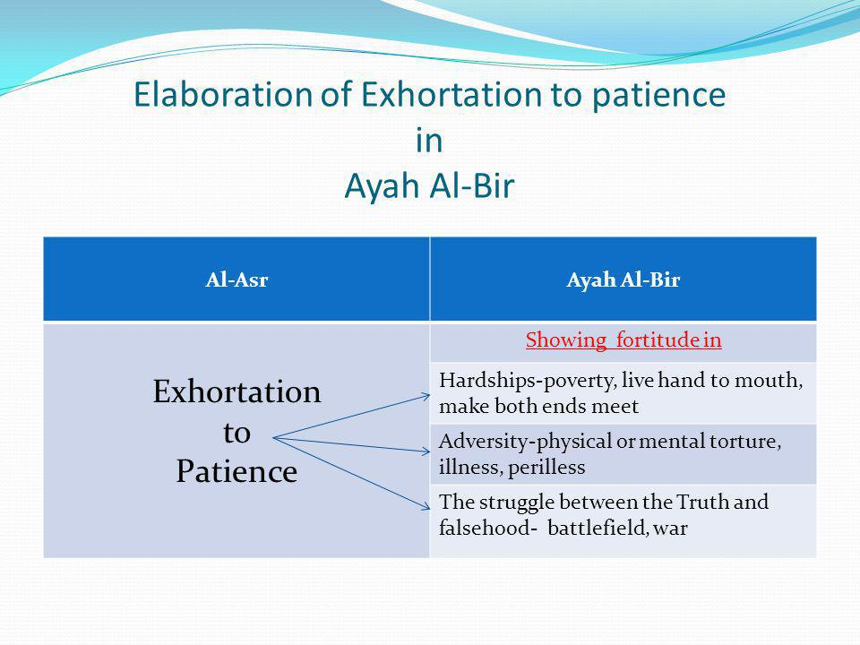 Elaboration of Exhortation to patience in Ayah Al-Bir Al-AsrAyah Al-Bir Exhortation to Patience Showing fortitude in Hardships-poverty, live hand to m
