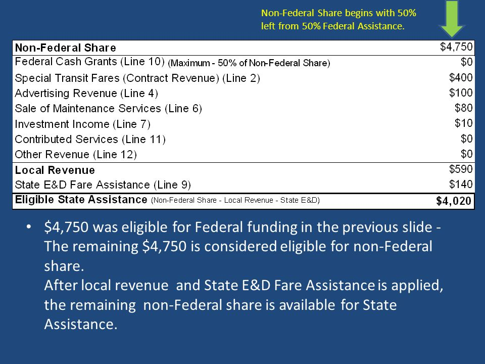 Passenger Fares (Farebox Revenue) is applied to expenses total allowable expenses prior to consideration of Federal Assistance. $4,750 (1/2 of $9,500