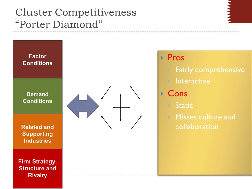 L5 Distinctiveness Generation Loop Stimulation and Acquisition of relevant research and development Performance of individual firms Overall performance of all firms in the zone Intensity of differentiated competitive threat Degree of enhancement of competitive innovation Competitive level of platform for innovation Sharing of critical sectoral knowledge Extent of collaborative initiatives Extent of shared response to common challenges