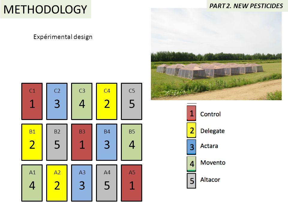 C1C2C3C4C4C5C5 B1B2B3B4B4B5B5 A1A2A3A4A4A5A5 42315 5 3 3 452 41 1 2 1 Témoin 2 Delegate 3 Actara 4 Movento 5 Altacor Expérimental design PART 2. NEW P