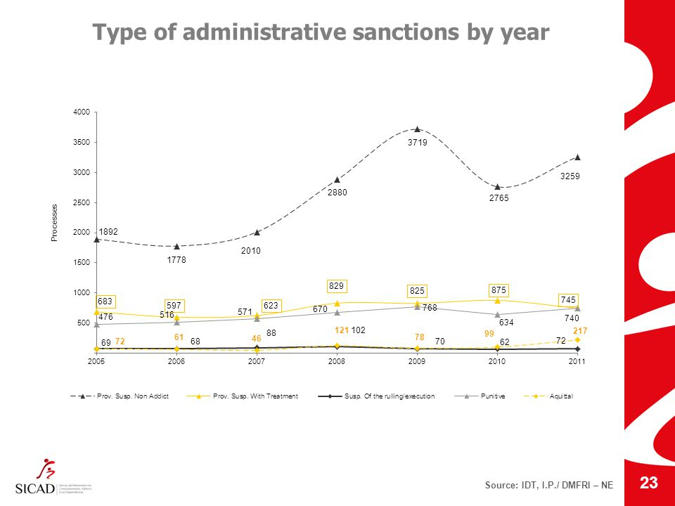 Type of administrative sanctions by year Source: IDT, I.P./ DMFRI – NE 23