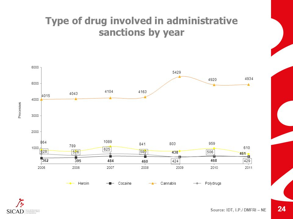 Source: IDT, I.P./ DMFRI – NE Type of drug involved in administrative sanctions by year 24