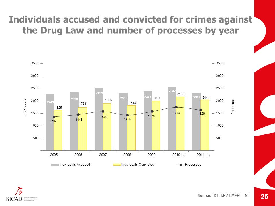 Source: IDT, I.P./ DMFRI – NE Individuals accused and convicted for crimes against the Drug Law and number of processes by year 25