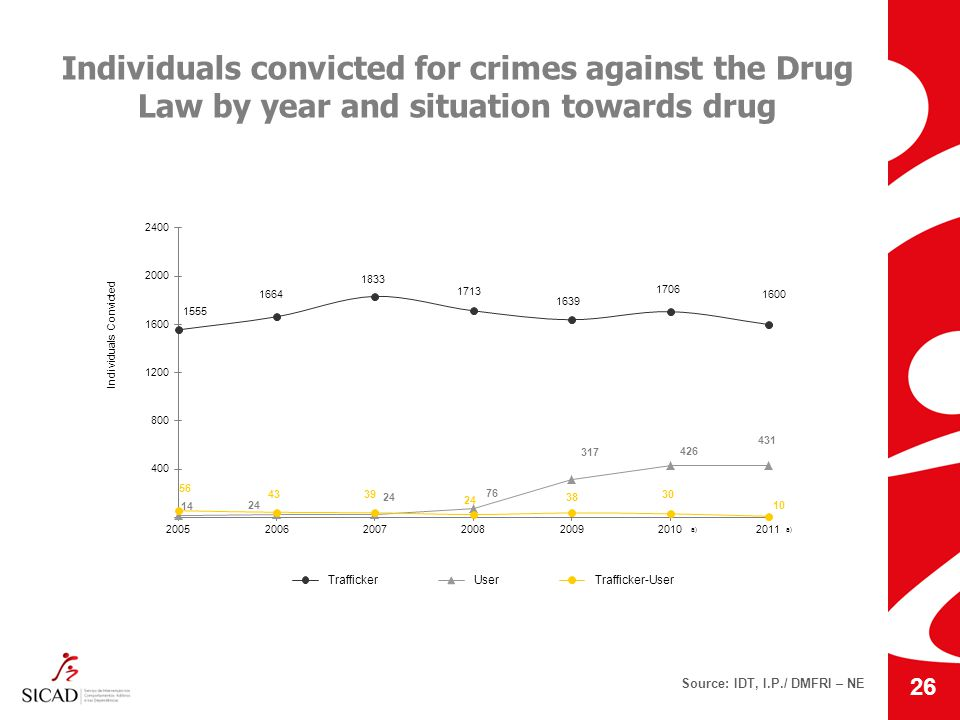 Individuals convicted for crimes against the Drug Law by year and situation towards drug Source: IDT, I.P./ DMFRI – NE 26