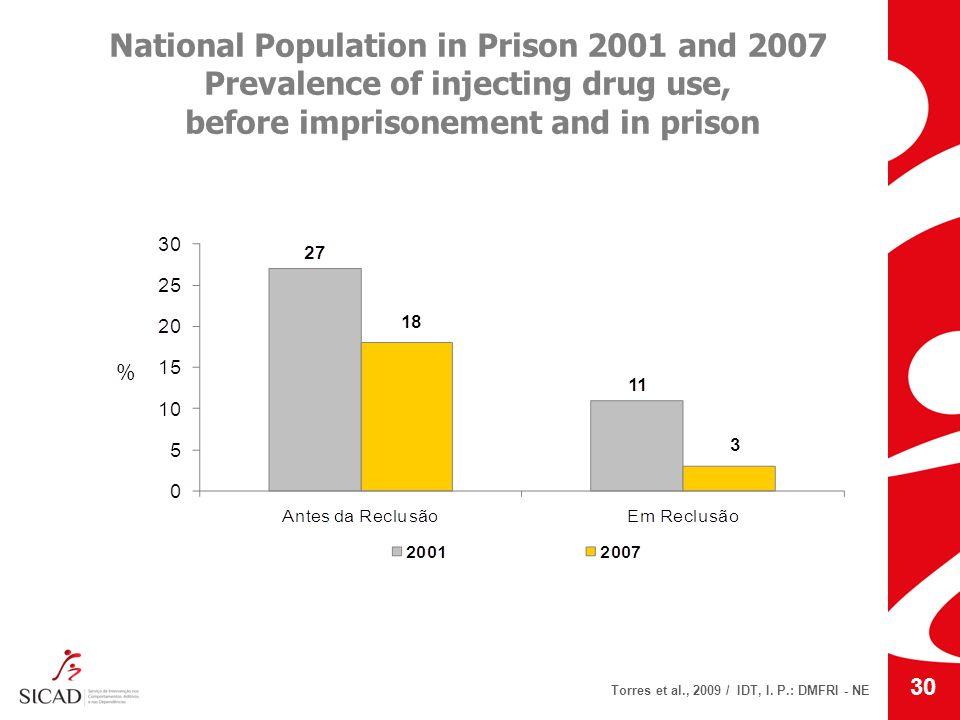 National Population in Prison 2001 and 2007 Prevalence of injecting drug use, before imprisonement and in prison Torres et al., 2009 / IDT, I. P.: DMF