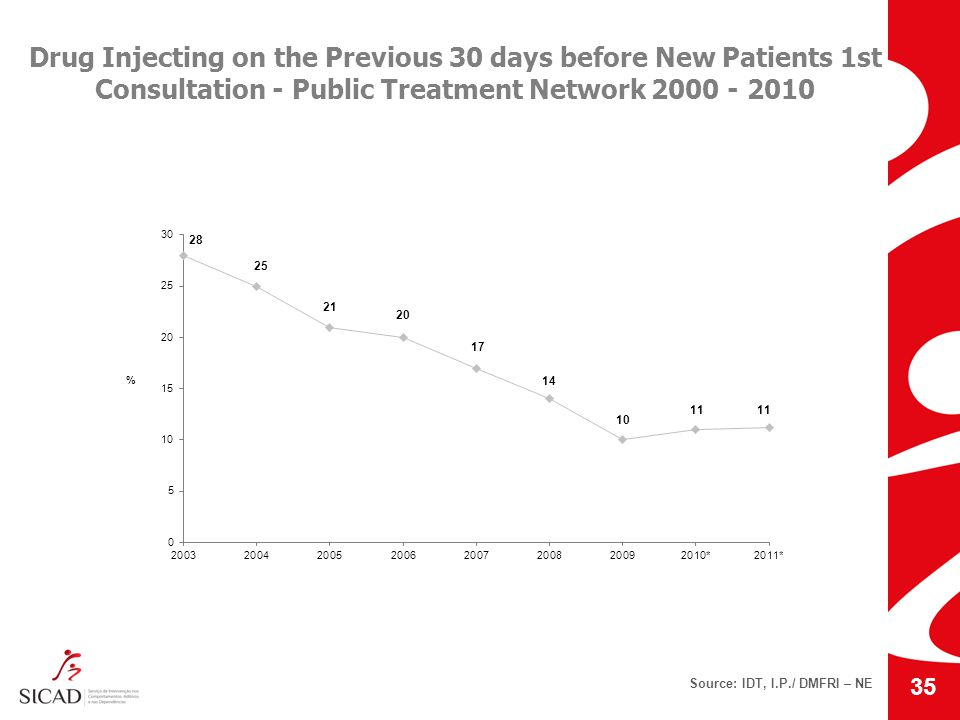 Drug Injecting on the Previous 30 days before New Patients 1st Consultation - Public Treatment Network 2000 - 2010 Source: IDT, I.P./ DMFRI – NE 35