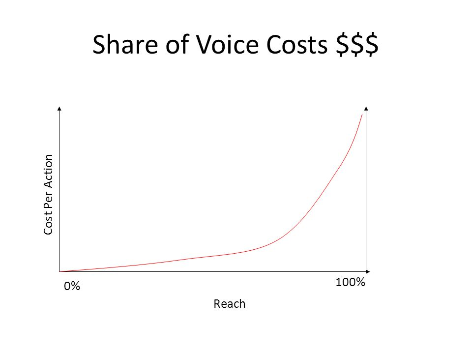 Share of Voice Costs $$$ 0% Cost Per Action Reach 100%