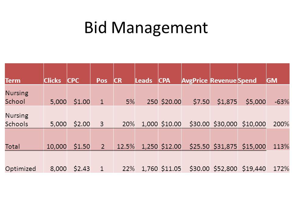 Bid Management TermClicksCPCPosCRLeadsCPAAvgPriceRevenueSpendGM Nursing School5,000$1.0015%250$20.00$7.50$1,875$5,000-63% Nursing Schools5,000$2.00320%1,000$10.00$30.00$30,000$10,000200% Total10,000$1.50 212.5%1,250$12.00$25.50$31,875$15,000113% Optimized8,000$2.43122%1,760$11.05$30.00$52,800$19,440172%