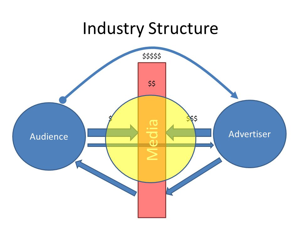 Ad Industry Structure Advertiser Audience Media $$$$ $$$$$ $$