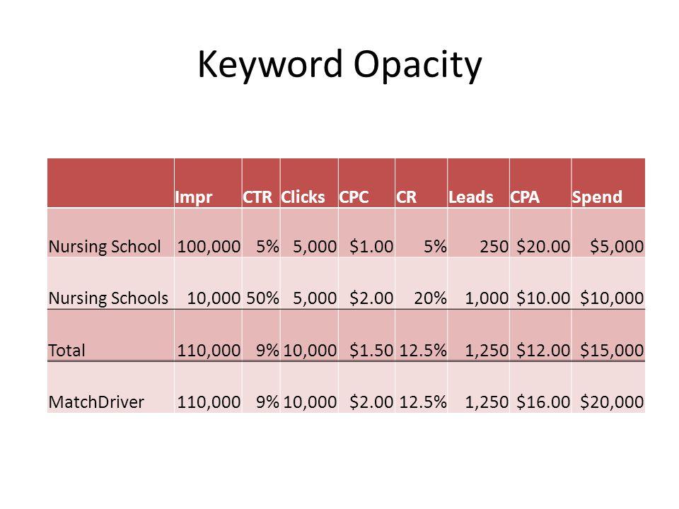 Keyword Opacity ImprCTRClicksCPCCRLeadsCPASpend Nursing School100,0005%5,000$1.005%250$20.00$5,000 Nursing Schools10,00050%5,000$2.0020%1,000$10.00$10,000 Total110,0009%10,000$1.5012.5%1,250$12.00$15,000 MatchDriver110,0009%10,000$2.0012.5%1,250$16.00$20,000