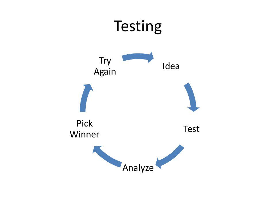 Testing Idea Test Analyze Pick Winner Try Again