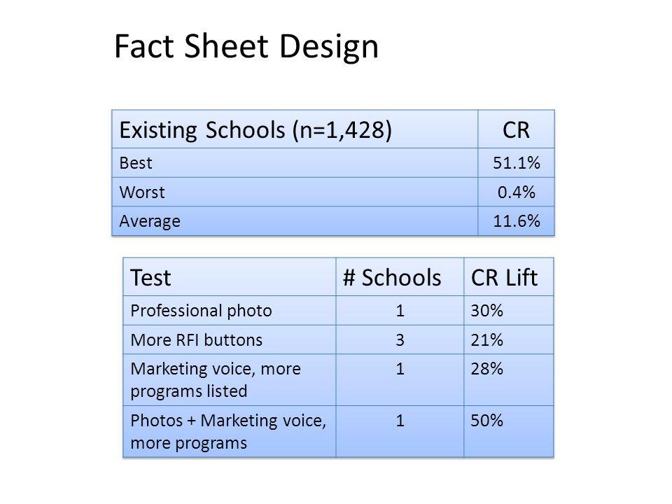 Fact Sheet Design