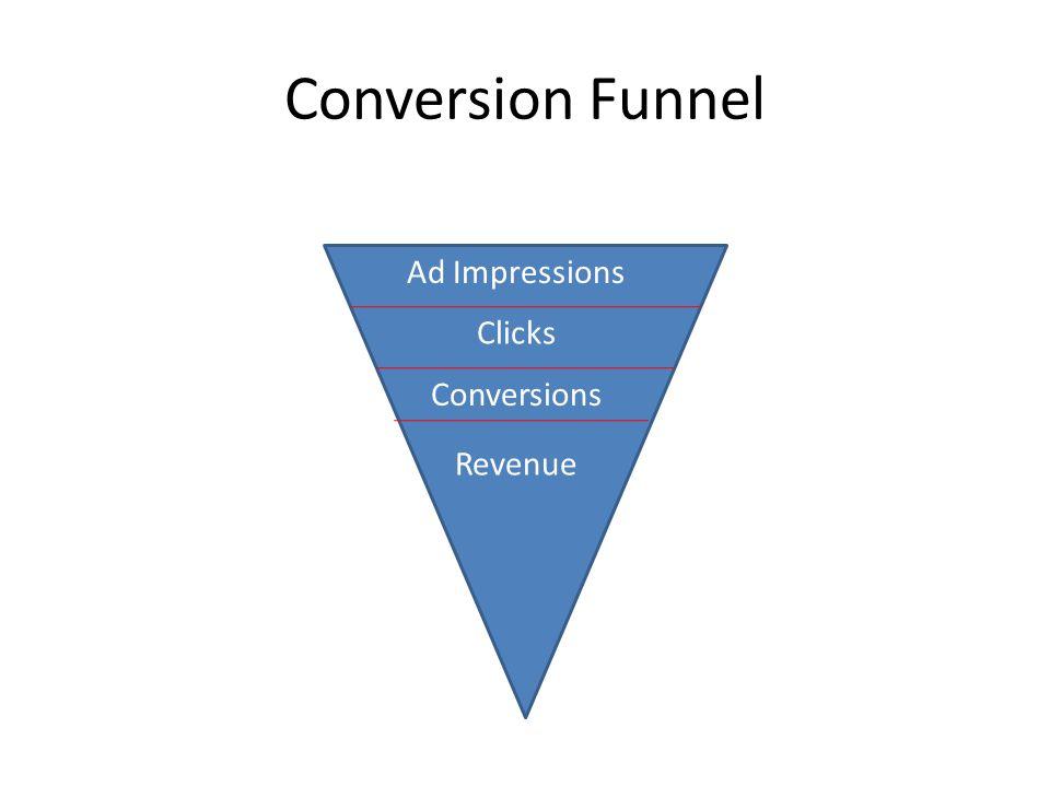 Conversion Funnel Ad Impressions Clicks Conversions Revenue