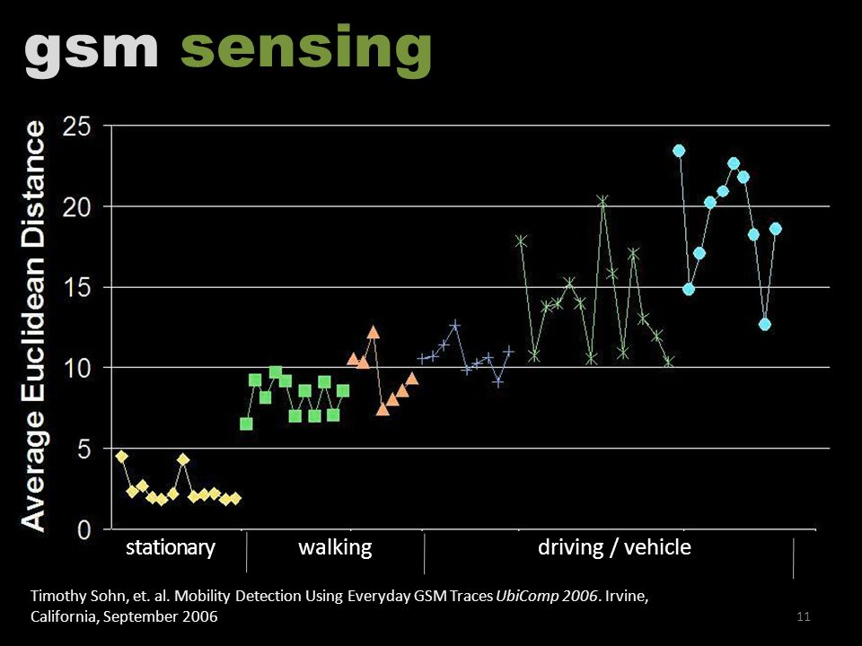 11 stationarywalkingdriving / vehicle gsm sensing Timothy Sohn, et.