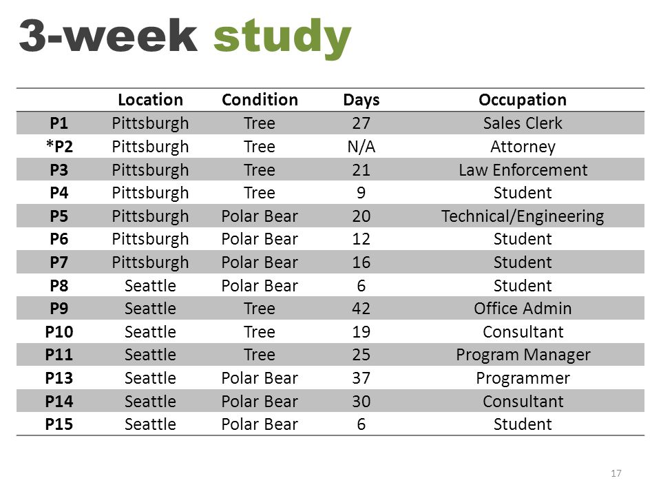 3 -week study 17 LocationConditionDaysOccupation P1PittsburghTree27Sales Clerk *P2PittsburghTreeN/AAttorney P3PittsburghTree21Law Enforcement P4PittsburghTree9Student P5PittsburghPolar Bear20Technical/Engineering P6PittsburghPolar Bear12Student P7PittsburghPolar Bear16Student P8SeattlePolar Bear6Student P9SeattleTree42Office Admin P10SeattleTree19Consultant P11SeattleTree25Program Manager P13SeattlePolar Bear37Programmer P14SeattlePolar Bear30Consultant P15SeattlePolar Bear6Student