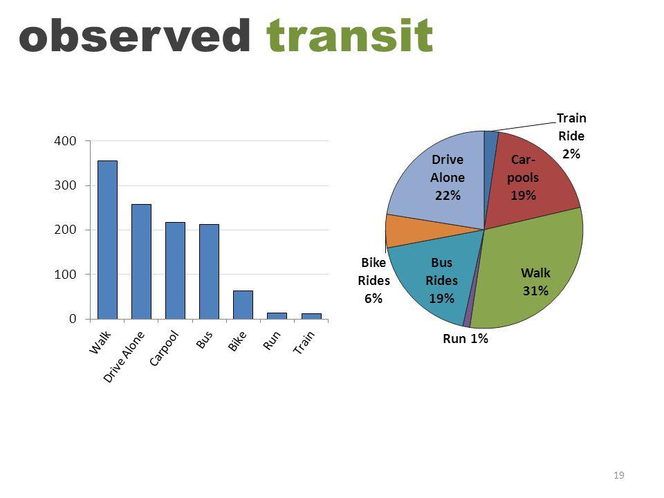 19 observed transit
