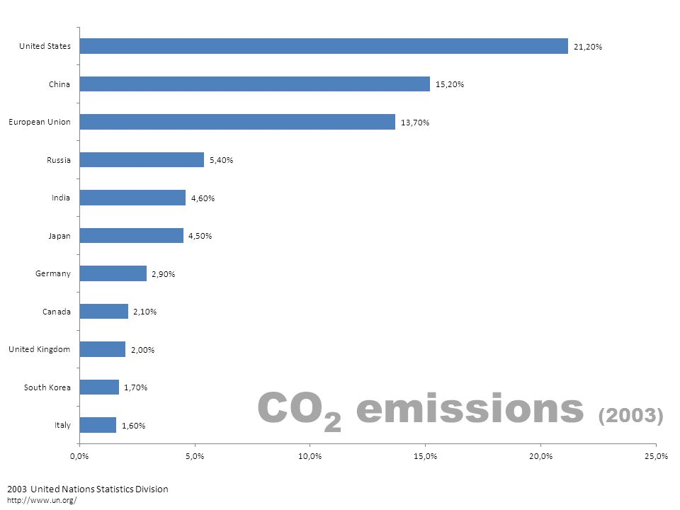 CO 2 emissions (2003) 2003 United Nations Statistics Division http://www.un.org/