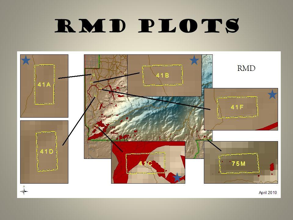 RMD Plots