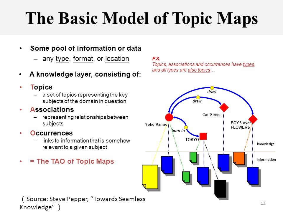 13 The Basic Model of Topic Maps Some pool of information or data –any type, format, or location information Associations –representing relationships between subjects draw born in draw Occurrences –links to information that is somehow relevant to a given subject = The TAO of Topic Maps A knowledge layer, consisting of: knowledge Topics –a set of topics representing the key subjects of the domain in question Yoko Kamio Cat Street TOKYO BOYS over FLOWERS P.S.