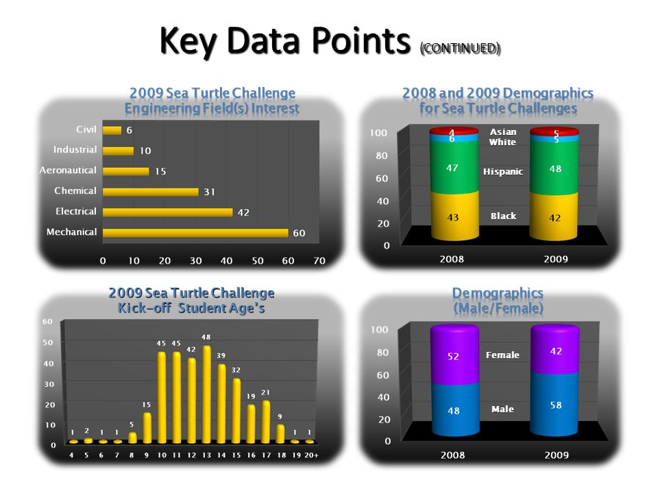 Key Data Points (CONTINUED) 2009 Sea Turtle Challenge Kick-off Student Ages White Asian Black Hispanic Male Female