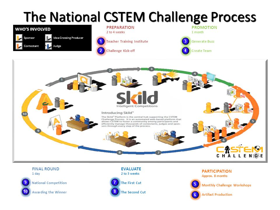 The National CSTEM Challenge Process PREPARATION 2 to 4 weeks Teacher Training Institute Challenge Kick-off 1 2 PROMOTION 1 month Generate Buzz Create Team 3 4 PARTICIPATION Approx.