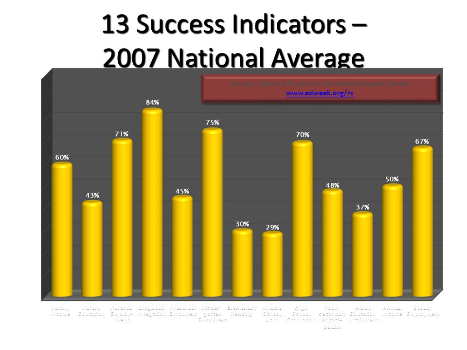13 Success Indicators – 2007 National Average Family Income Parent Education Parental Employ- ment Linguistic Integration Steady Employment Annual Income Adult Education Attainment Post- secondary Partici- pation High School Graduation Middle School Math Elementary Reading Kinder- garten Enrollment Preschool Enrollment Source: Editorial Projects in Education Research Center www.edweek.org/rc Source: Editorial Projects in Education Research Center www.edweek.org/rc