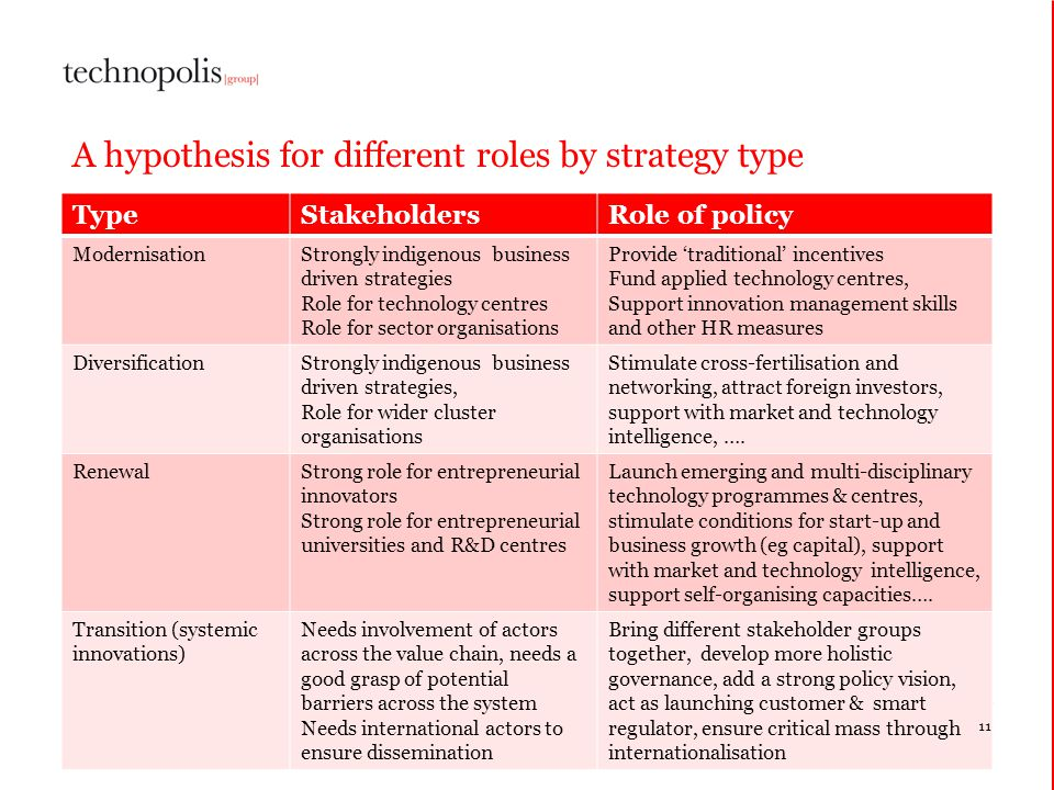 A hypothesis for different roles by strategy type TypeStakeholdersRole of policy ModernisationStrongly indigenous business driven strategies Role for technology centres Role for sector organisations Provide traditional incentives Fund applied technology centres, Support innovation management skills and other HR measures DiversificationStrongly indigenous business driven strategies, Role for wider cluster organisations Stimulate cross-fertilisation and networking, attract foreign investors, support with market and technology intelligence, ….