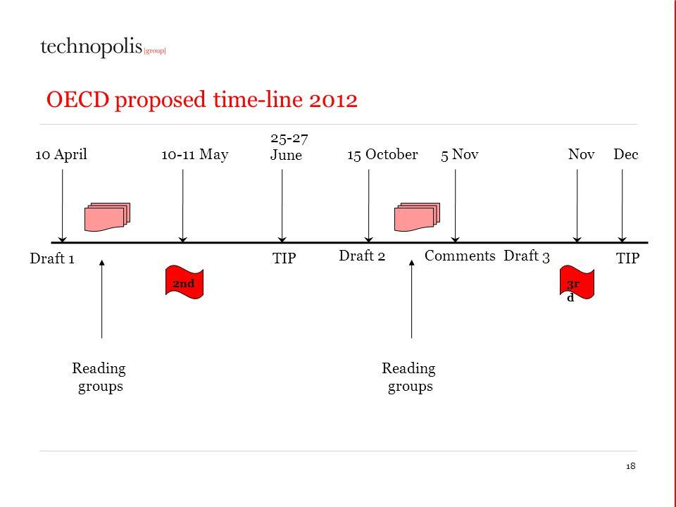 OECD proposed time-line 2012 18 2nd 10-11 May10 April 3r d Nov Reading groups 15 October Draft 1 25-27 June TIP Draft 2 5 Nov Comments Reading groups Draft 3 Dec TIP