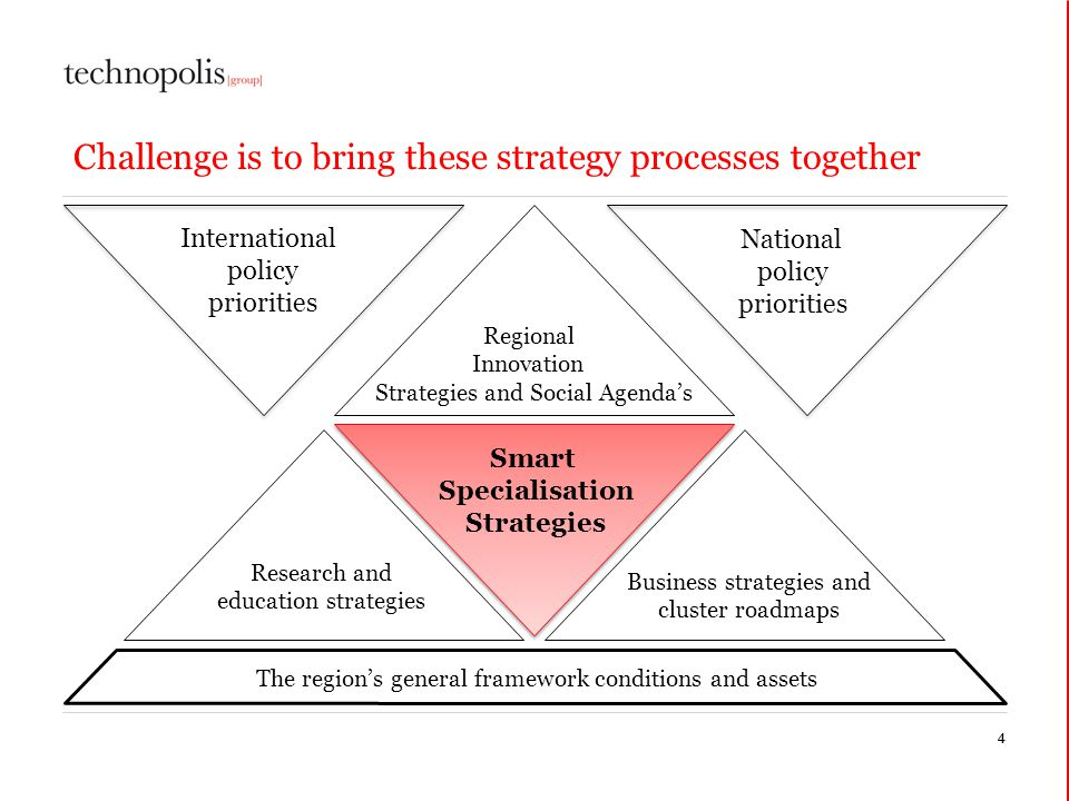 Challenge is to bring these strategy processes together 44 Smart Specialisation Strategies Regional Innovation Strategies and Social Agendas Business strategies and cluster roadmaps Research and education strategies The regions general framework conditions and assets International policy priorities National policy priorities