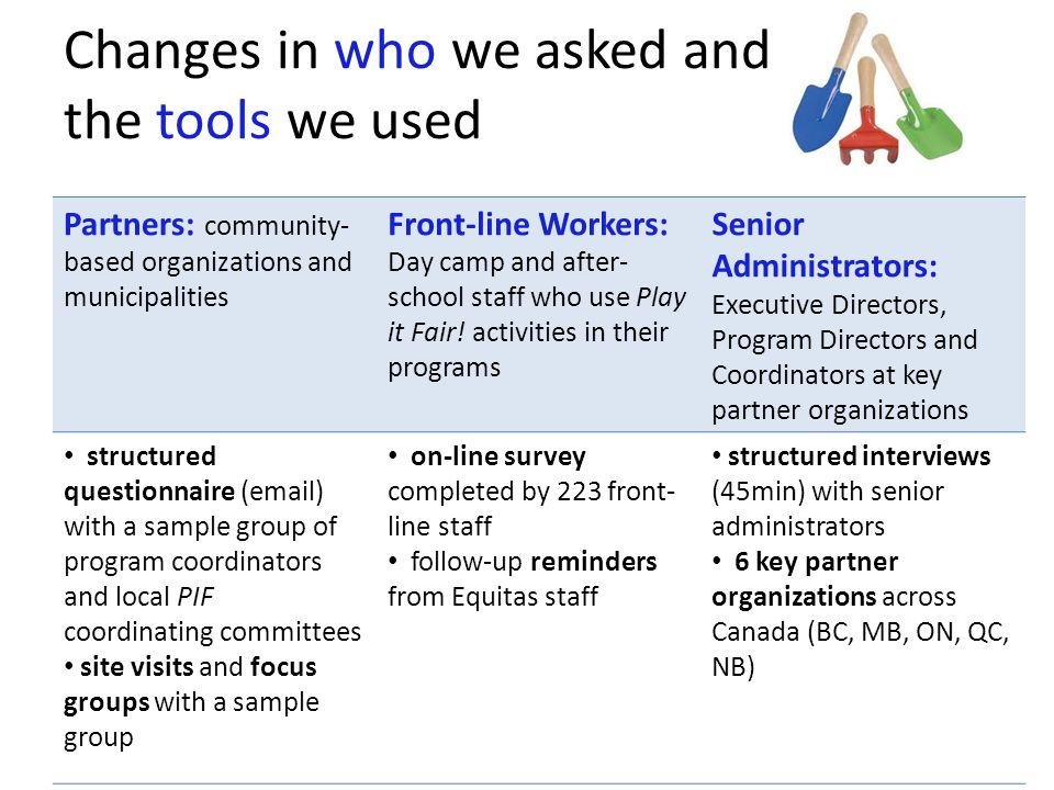 Changes in who we asked and the tools we used Partners: community- based organizations and municipalities Front-line Workers: Day camp and after- scho