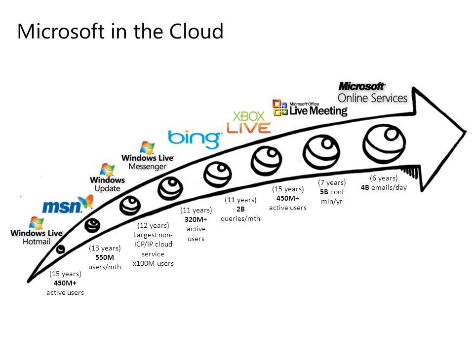 Load Balanced Instances http://yourapp.cloudapp.net