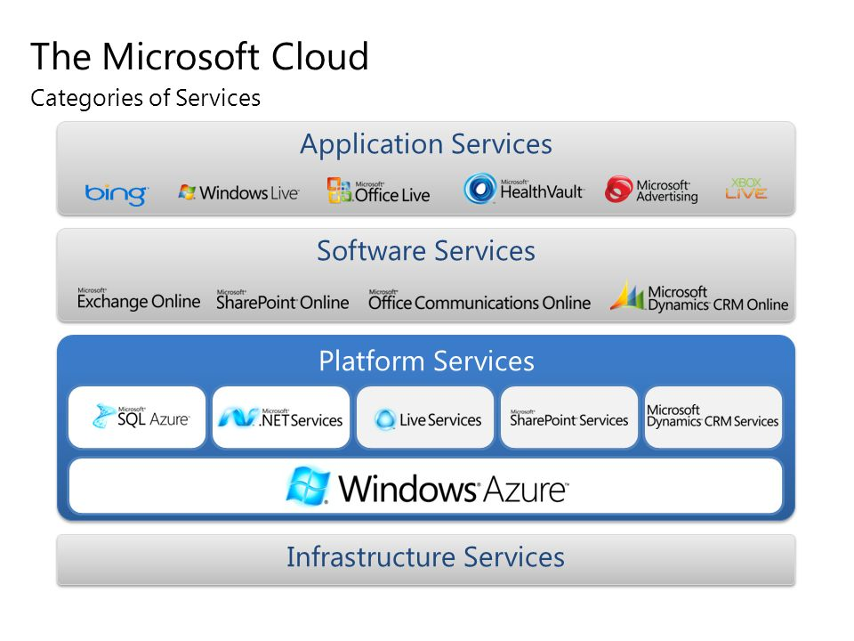 User Private Cloud Public Services Application Patterns Table Storage Service Table Storage Service Blob Storage Service Blob Storage Service Queue Service Queue Service ASP.NET (Web Role) ASP.NET (Web Role) ASP.NET (Web Role) ASP.NET (Web Role) ASP.NET (Web Role) ASP.NET (Web Role) ASP.NET (Web Role) ASP.NET (Web Role) ASP.NET (Web Role) ASP.NET (Web Role) ASP.NET (Web Role) ASP.NET (Web Role) ASP.NET (Web Role) ASP.NET (Web Role) ASP.NET (Web Role) ASP.NET (Web Role) ASP.NET (Web Role) ASP.NET (Web Role) Web Svc (Web Role) Web Svc (Web Role) ASP.NET (Web Role) ASP.NET (Web Role) ASP.NET (Web Role) ASP.NET (Web Role) ASP.NET (Web Role) ASP.NET (Web Role) ASP.NET (Web Role) ASP.NET (Web Role) Jobs (Worker Role) Jobs (Worker Role) Silverlight Application Silverlight Application Web Browser Mobile Browser Mobile Browser WPF Application WPF Application Service Bus Access Control Service Workflow Service Workflow Service User Data User Data Application Data Reference Data B2B Integration Application Enterprise Data Enterprise Web Svc Enterprise Application Data Service Data Service Storage Service Storage Service Identity Service Identity Service Application Service Application Service Enterprise Identity