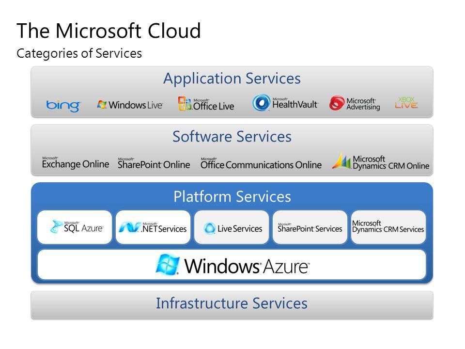 Cloud Storage Web Role LB n Worker Role m