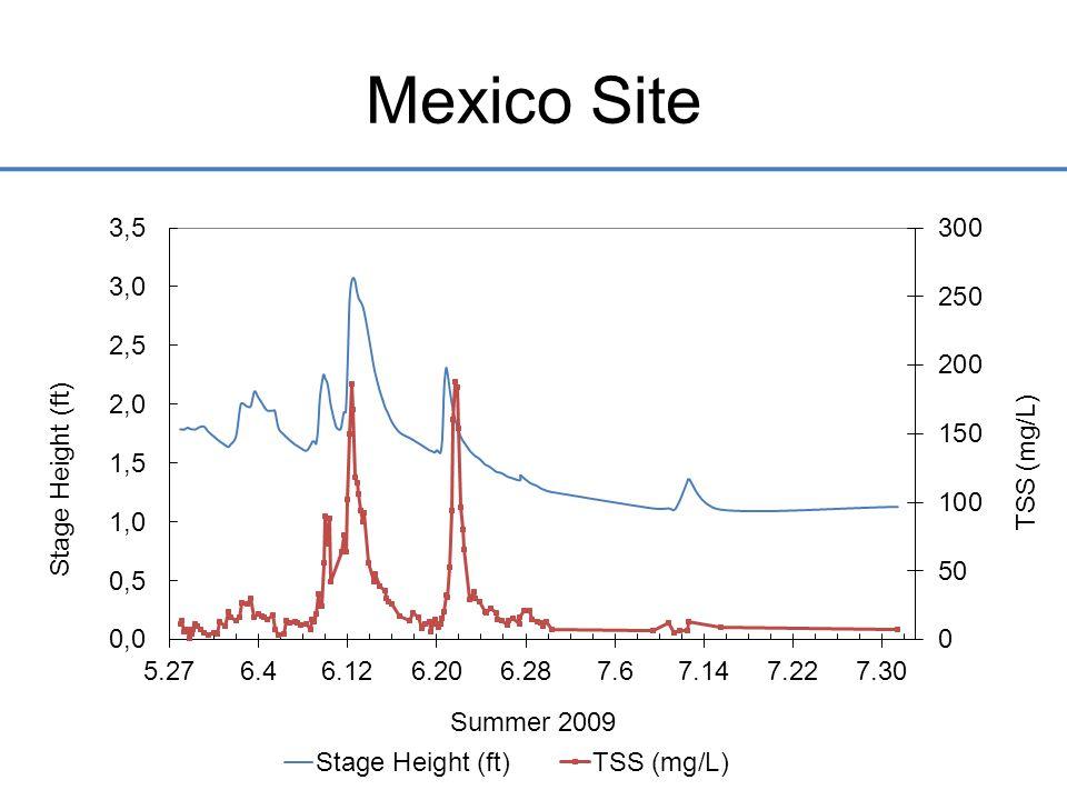 Mexico Site