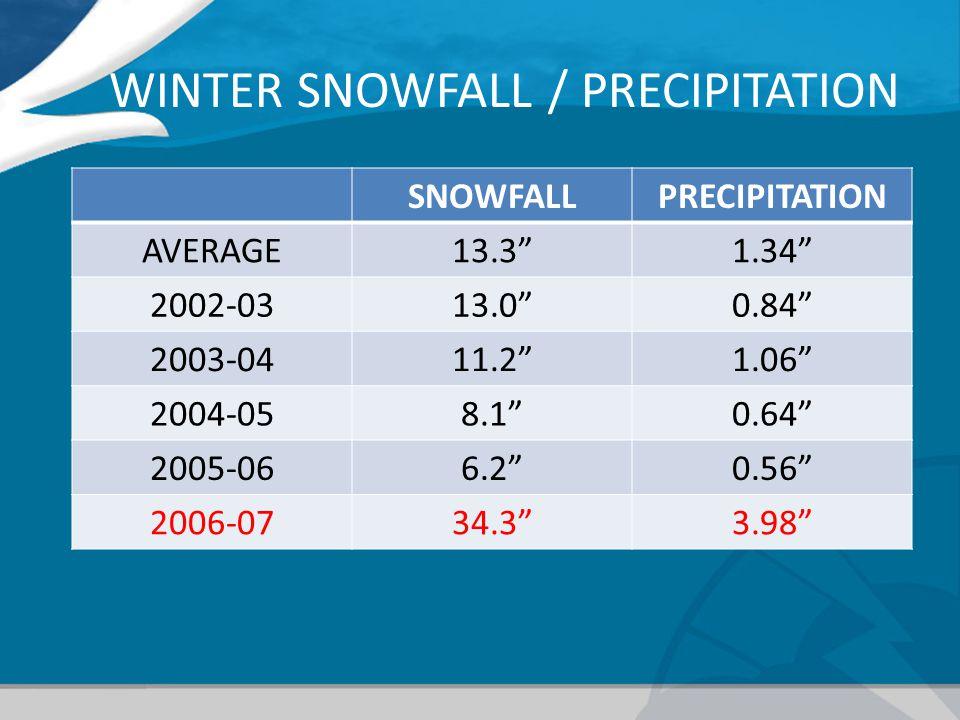 WINTER SNOWFALL / PRECIPITATION SNOWFALLPRECIPITATION AVERAGE13.31.34 2002-0313.00.84 2003-0411.21.06 2004-058.10.64 2005-066.20.56 2006-0734.33.98