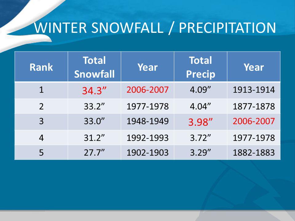 WINTER SNOWFALL / PRECIPITATION Rank Total Snowfall Year Total Precip Year 1 34.3 2006-20074.091913-1914 233.21977-19784.041877-1878 333.01948-1949 3.98 2006-2007 431.21992-19933.721977-1978 527.71902-19033.291882-1883