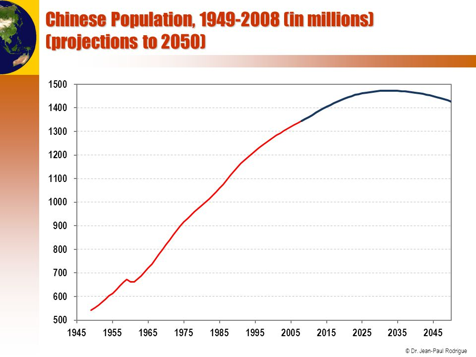 © Dr. Jean-Paul Rodrigue Chinese Population, 1949-2008 (in millions) (projections to 2050)