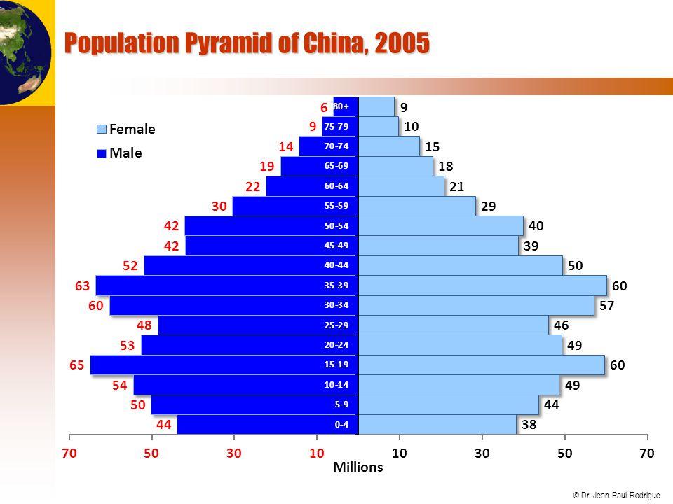 © Dr. Jean-Paul Rodrigue Population Pyramid of China, 2005