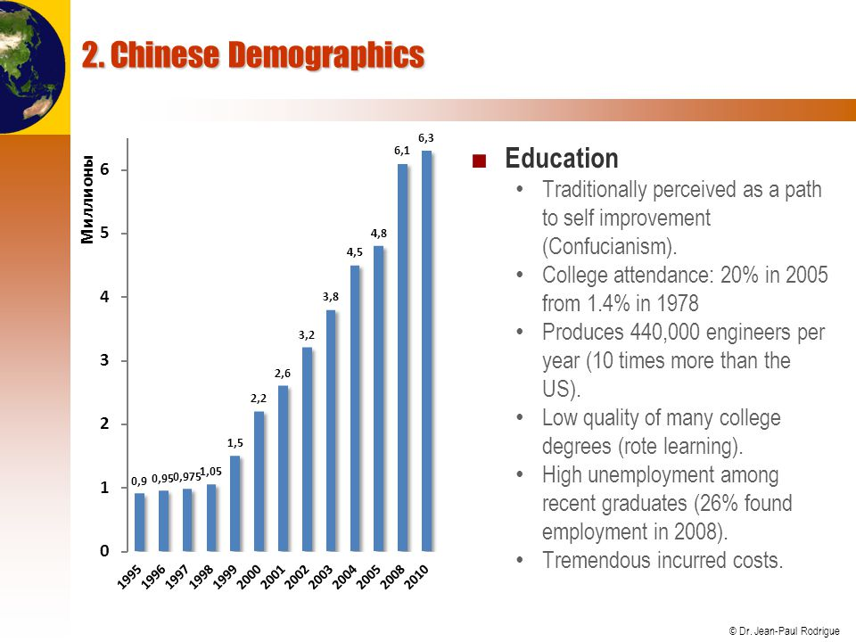 © Dr. Jean-Paul Rodrigue 2. Chinese Demographics Education Traditionally perceived as a path to self improvement (Confucianism). College attendance: 2